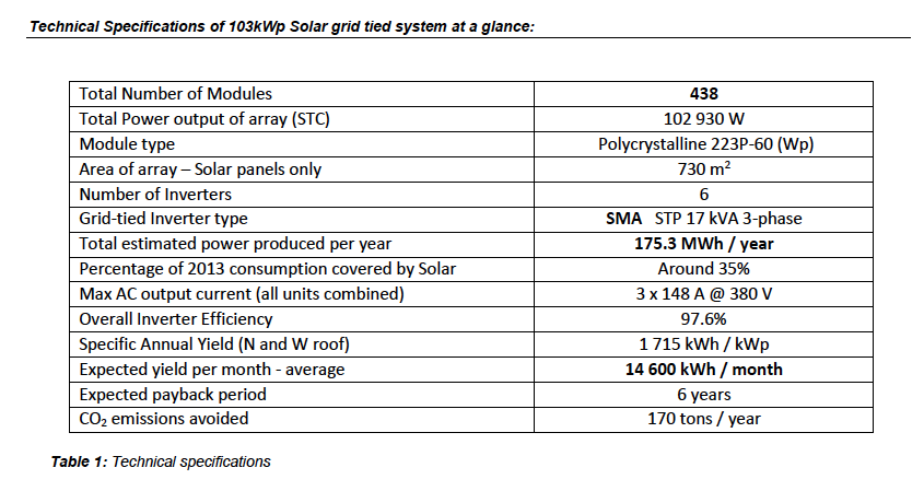 Technical specifications - NamPower Control building 103 kWp /solar grid