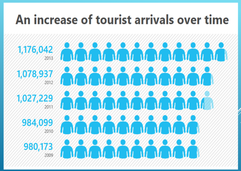 Tourist Arrivals over time